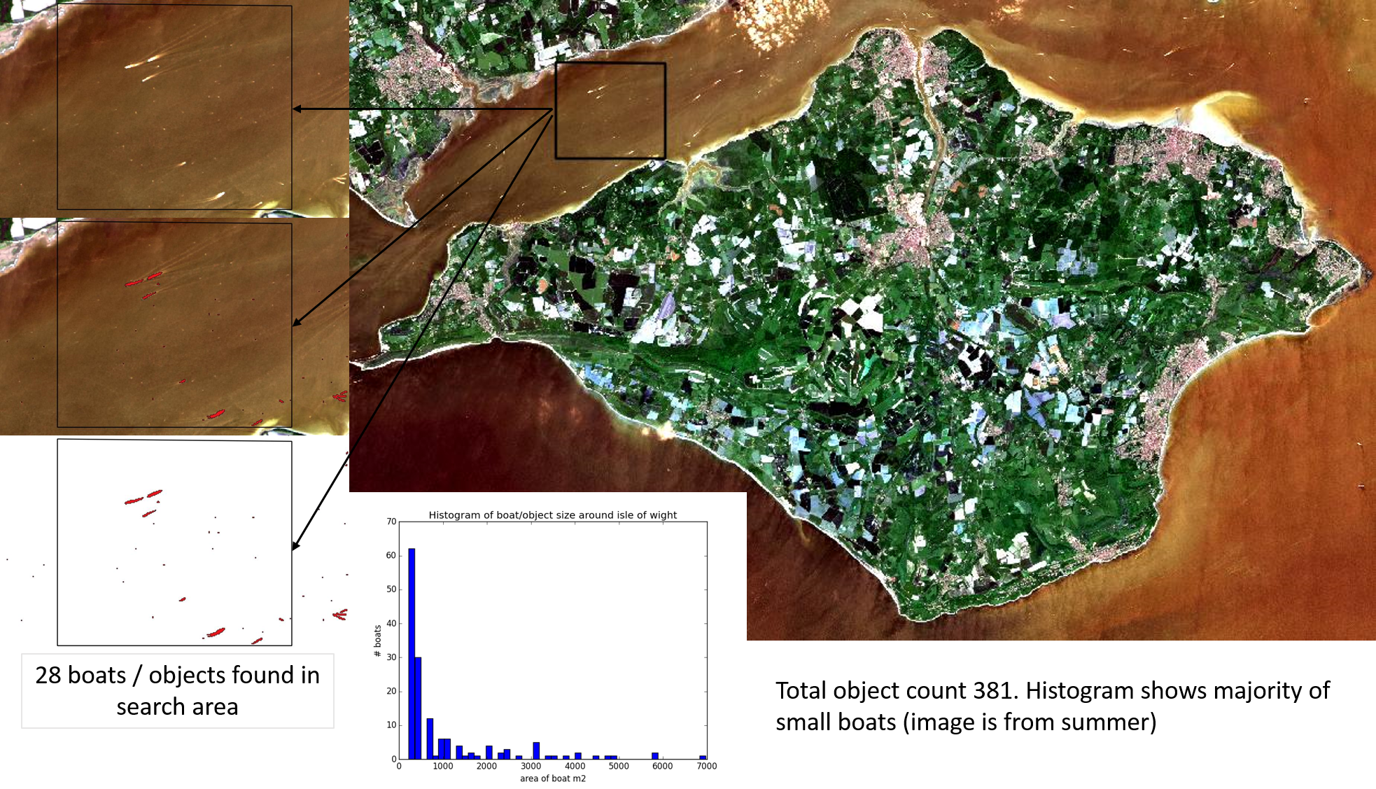 Landsat Python